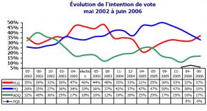 Évolution de l'intention de vote au Québec, mai 2002 à juin 2006
