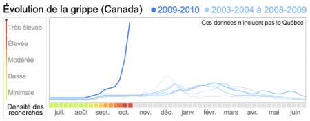 Évolution des recherches sur la grippe h1n1 au Canada
