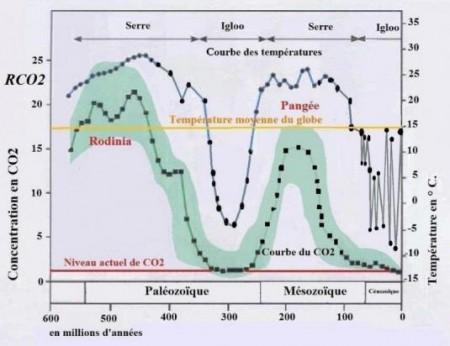 Cycle effet de serre et igloo