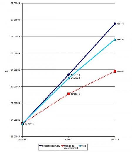 Budget 2011: les dépenses de Charest et Bachand