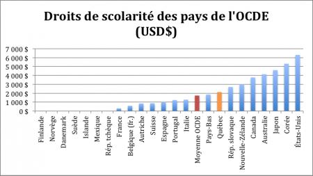 Les Droits de scolarité dans l'OCDE