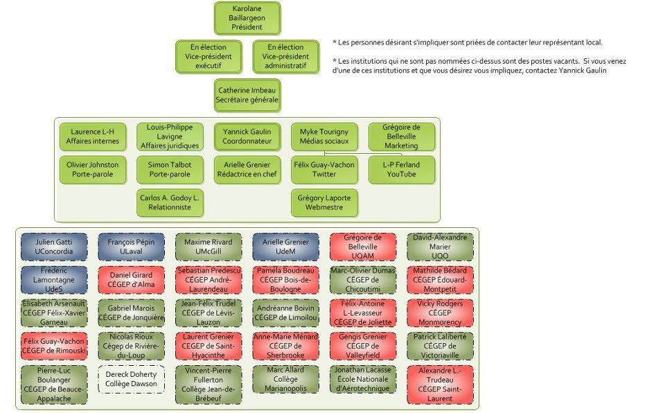 Organigramme du MESRQ
