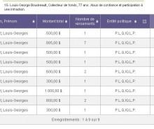 UPAC: Jean Charest avait récompensé Louis-Georges Boudreault
