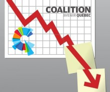 Sondage Forum Research: la CAQ au fond du baril à 14% n'obtiendrait que 3 députés