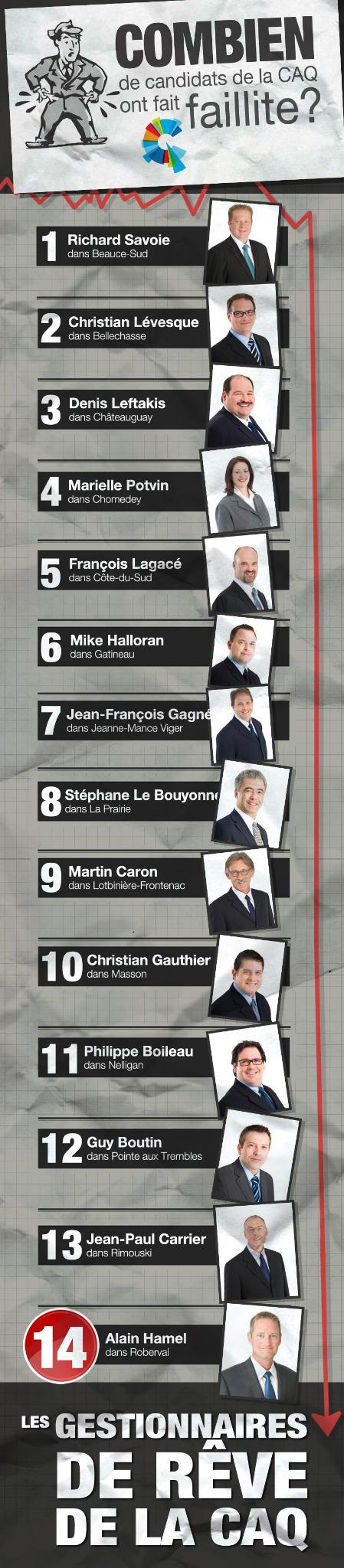 Liste des candidats de la CAQ ayant fait faillite